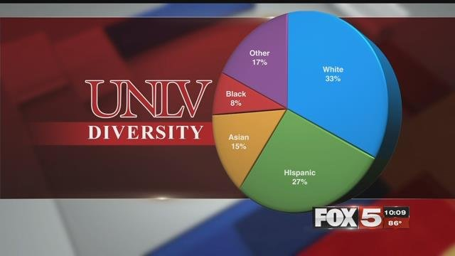 U.S.News and World Report named UNLVthe most diverse campus in the country.