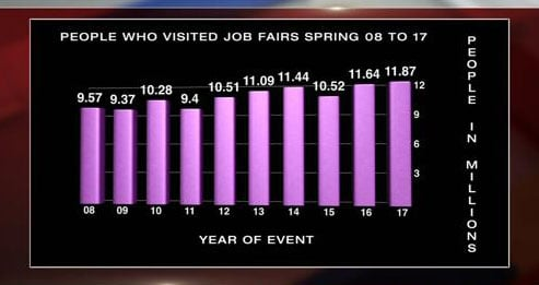 Job fair numbers in the last few years (FOX5).