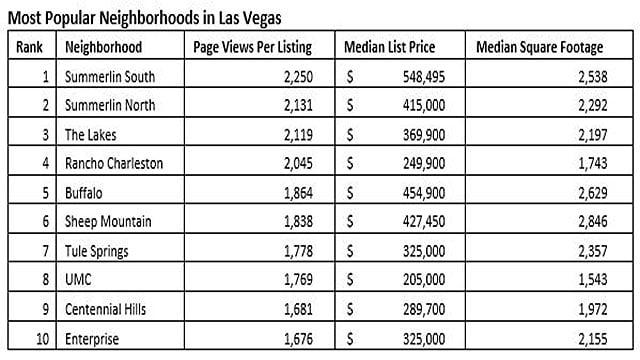 Zillow named the top ten most popular neighborhoods in Las Vegas (Zillow).